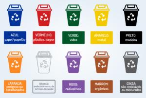 Padrão de cores para os resíduos estabelecido pela CONAMA